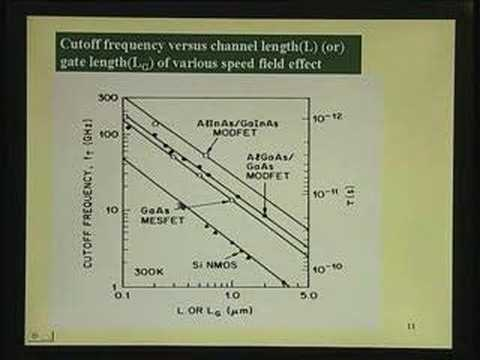Lecture 2-Requirements of High Speed Devices, Circuits & Mat