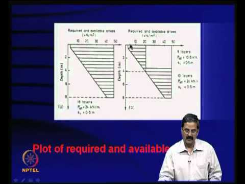 Mod-08 Lec-30 Reinforced soil slopes