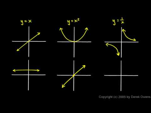 Calculus 3.01d - Six Graphical Derivative Examples