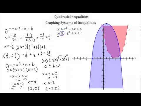 Quadratic Functions with Inequalities