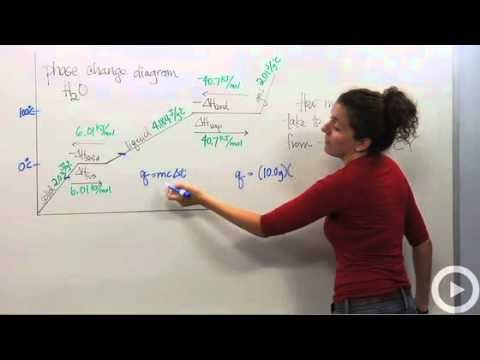 Heat of Fusion - Heat of Vaporization