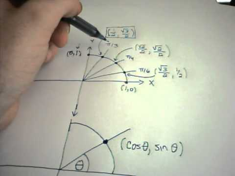 Sine and Cosine Functions