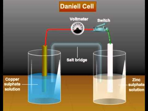 Daniel Cell Tutorials Online - Class XII Science - Tutorials of Electrochemistry (Meritnation.com)