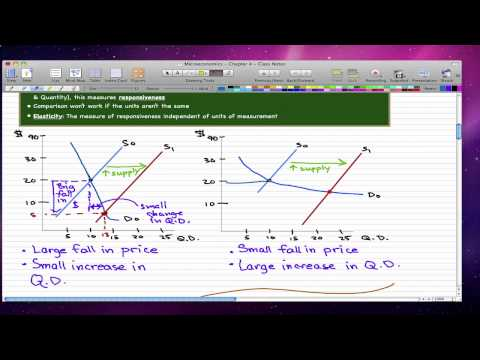 Microeconomics - 42: Introduction to Elasticity