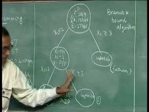Lec-15 Branch And Bond Algorithm For Integer Programming