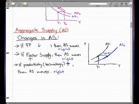 Macroeconomics - 35: Aggregate Supply (AS)