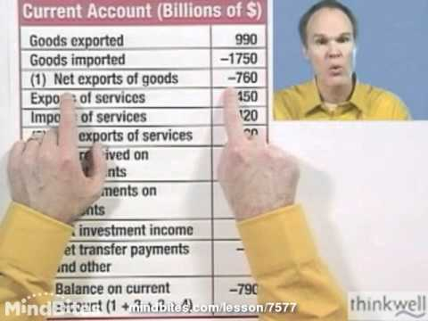 Economics: Balance of Payments Example