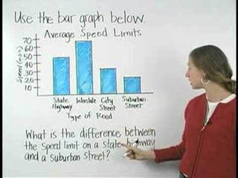 Bar Graphs - YourTeacher.com - Pre Algebra Help