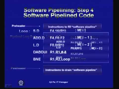 Mod-01 Lec-10 Lecture-10-Software Pipelining