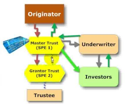 Trust versus corporation in securitization