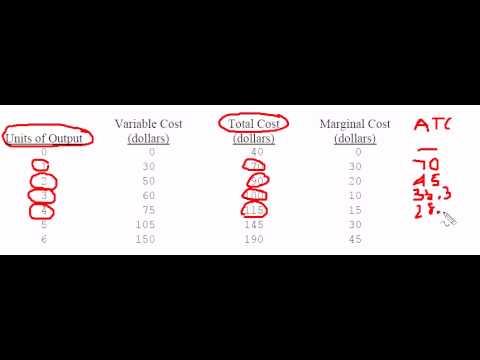 Determining Minimum ATC