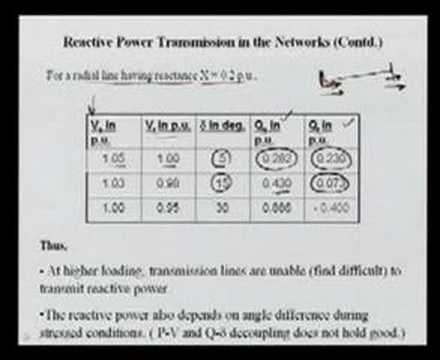 Module 2 Lecture 12 Power System Operations and Control