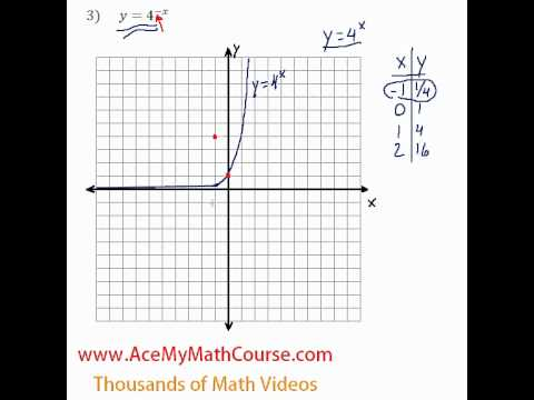 Exponents - Graphing Exponential Equations #3