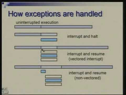 Lecture - 23 Processor Design Exception Handling