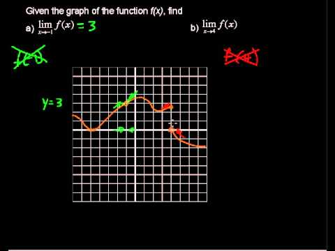 How to Find Limits of Functions? Graphing f(x) - Calculus Tips