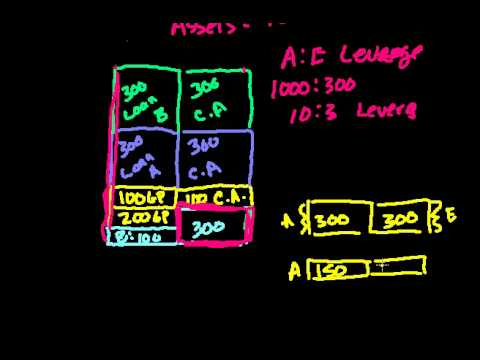 Banking 10:  Introduction to leverage (bad sound)