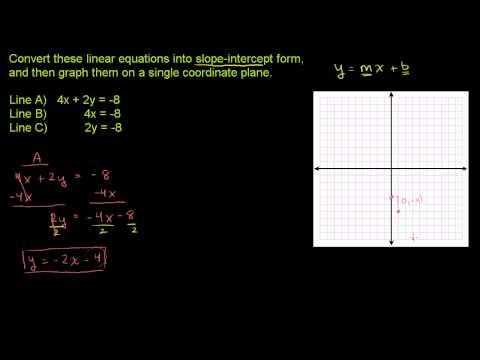 Converting to slope-intercept form