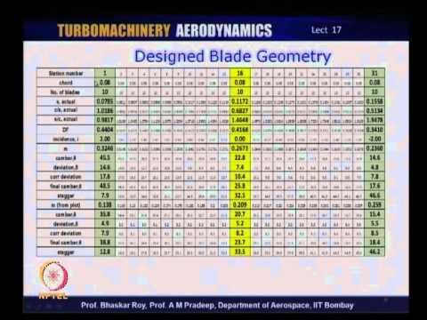 Mod-01 Lec-17 Design of Compressor Blade: 3D Blade Shapes of Rotors and Stators