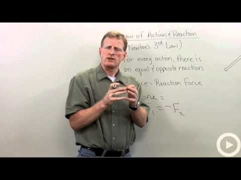 Law of Action and Reaction - Newton's Third Law of Motion