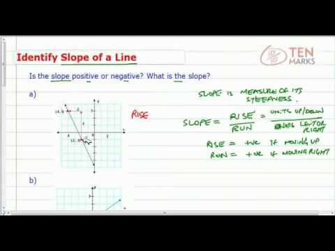 Identify Slope of a Line