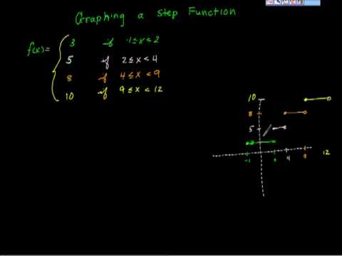 Step functions and their graphs Algebra