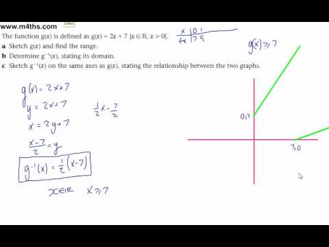 Core 3 Functions - Inverse functions - more basic learning points