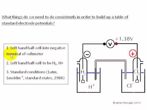 Standard Electrode Potentials 4. Conclusions