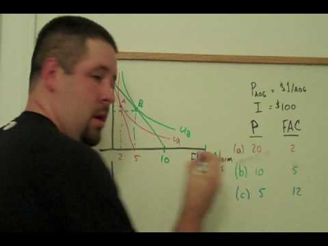 9. Foundations of Demand Basics
