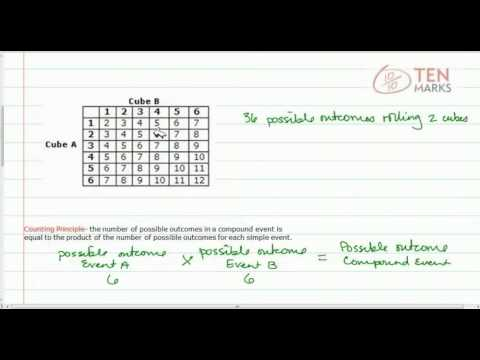 Probability of Compound Events (Number Cubes)