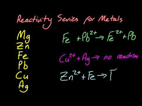 9.3.2 Deduce the feasibility of a redox reaction from a given reactivity series IB Chemistry SL