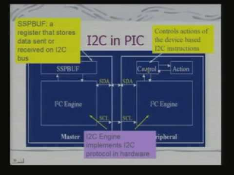 Lecture - 16 Bus Structure - 3 Serial Interfaces
