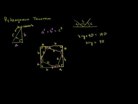 Visual Pythagorean Theorem Proof