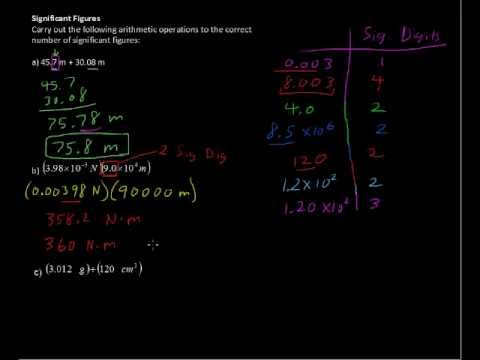 How to Solve Significant Figures? Arithemtic Operations - Chemistry Tips