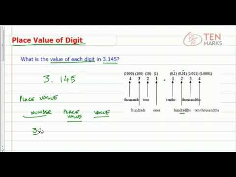 Place Value of Digits in Decimals