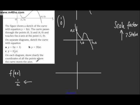 (20) Core 1 AS maths - Edexcel Algebra Review 1 - Graph transformations f2(x) f(x+1) and f(1/2x)
