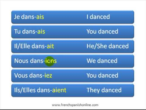 imparfait / Imperfect Tense in French