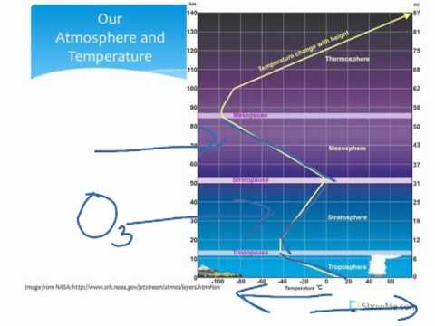 Is air part of our atmosphere?