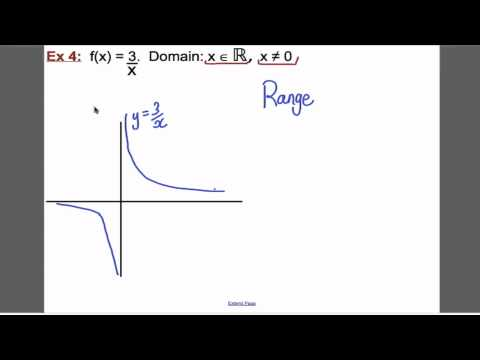 Functions - Drawing (L5) Core 3 Edexcel A-Level