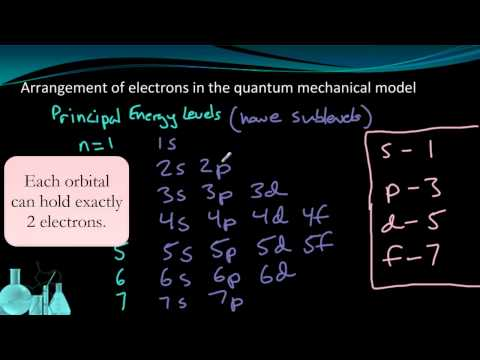 Chemistry 2.7 Electron Configuration (Part 1 of 2)