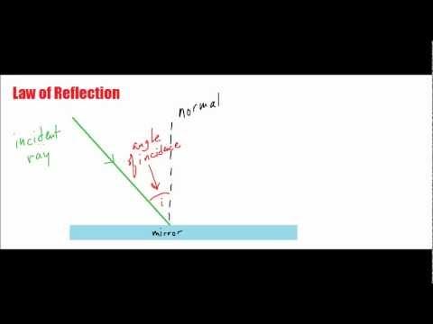 Optics 7 - Law of Reflection