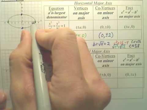 10.4a Ellipses - Algebra 2