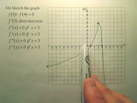 3.4 Concavity & 2nd Derivative Test Practice B - Calculus