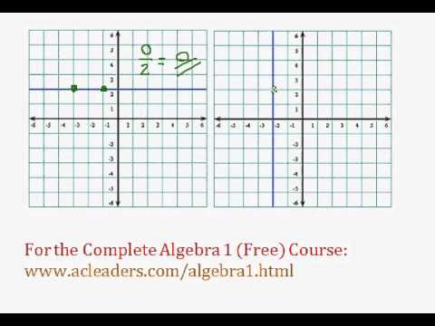 (Algebra 1) - Functions - Determining Slopes of Lines Pt. 2