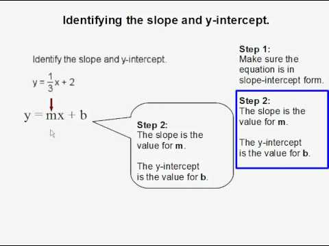 Identifying the slope and y-intercept