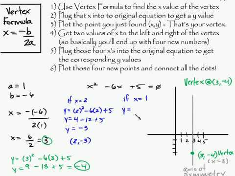 Algebra - Conic Sections - Parabolas Construct Parabola Intuitive Math Help