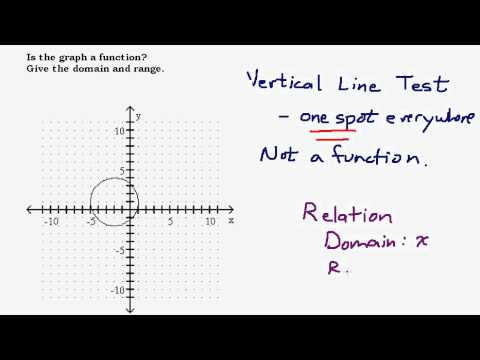 Determine if a Graph is a Function, Find the Domain and Range