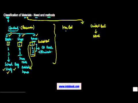 854. Classification of Materials - Need and methods