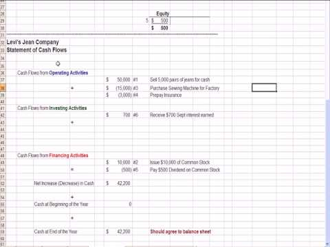 Intermediate Accounting 2/ Cash Flow