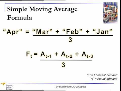 Problem-Solving Techniques #21: Simple Moving Averages
