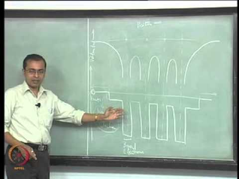 Mod-02 Lec-22 Confinement and Quantization: Part 1